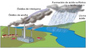 ¿Es posibles soluciones para la lluvia ácida? Faddi