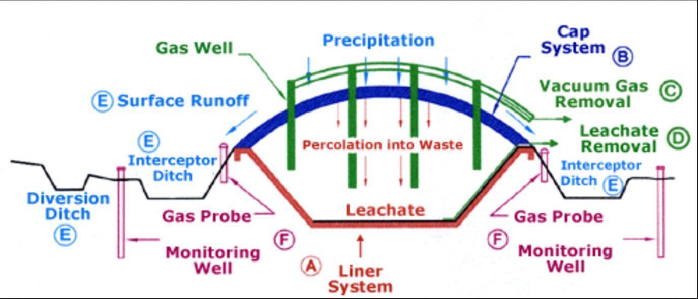 landfill design