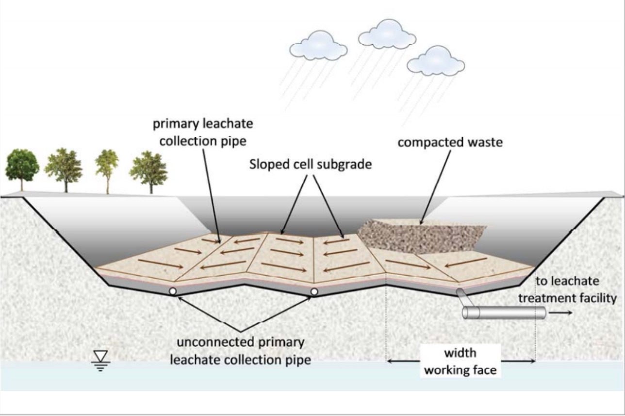 landfill leachate collection for treatment