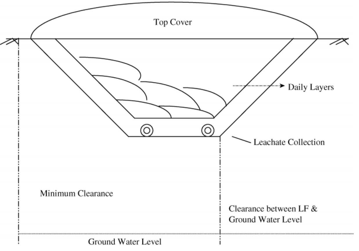 schema of landfill