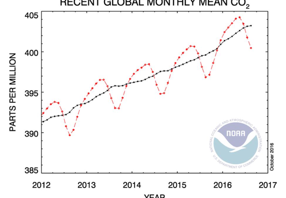 2016… الأعلى حرارة خلال القرنين الماضيين