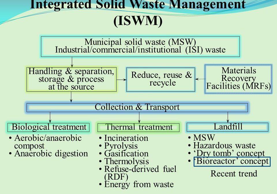 لا قيمة للوقت في لبنان، إدارة النفايات والسياسة المطلوبة مثالاً (3)