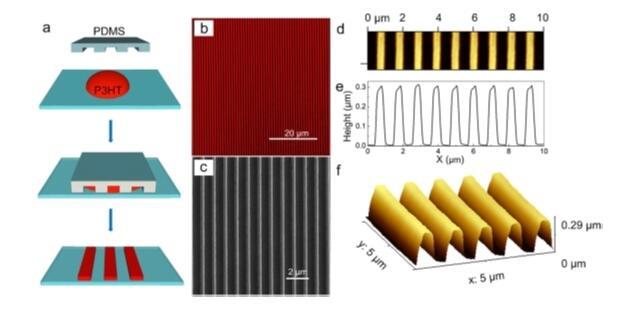 Un nuevo estudio aporta a la producción de dispositivos electrónicos flexibles